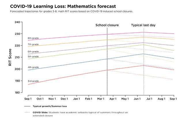 F1 COVID-19 learning loss - mathematics forecast